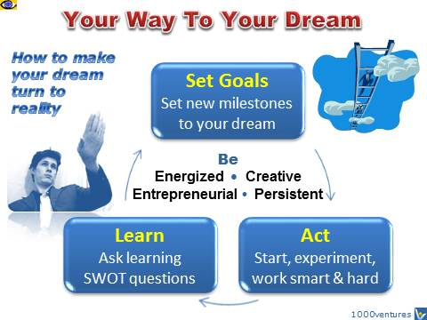 Dream Realization: How To Achieve a Dream: Set Goals - Act- Learn, Vadim Kotelnikov, Dennis, free tips