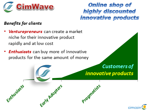 CimWave - Cimcoin-powered online shop of highly discounted innovative products