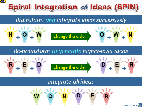 SPIN - Spiral Integration of Ideas - value-added brainstorming, Vadim Kotelnikov