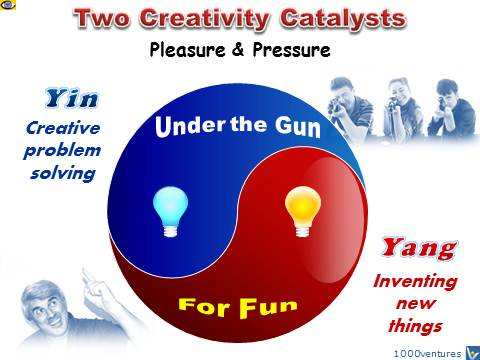Creativity Emfographics by Vadim Kotelnikov: Creativity Under the Gun, Creativity for Fun - Yin and Yang of Creativity, Creativity Catalysts