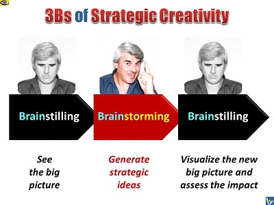 Strategic Creativity - 3Bs: Brainstilling, Brainstorming, Brainstilling