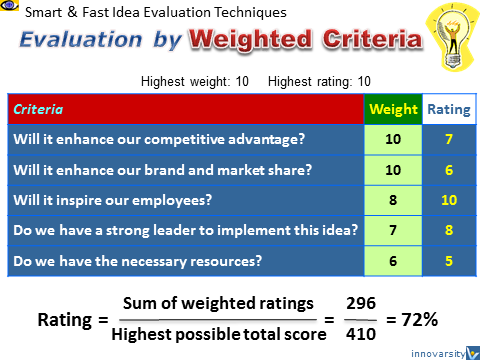 Fast Idea Evaluation Techniques, Weighted Criteria, Guiding Principles, Quick Decision Making, How To Make Strategic Decisions Quickly