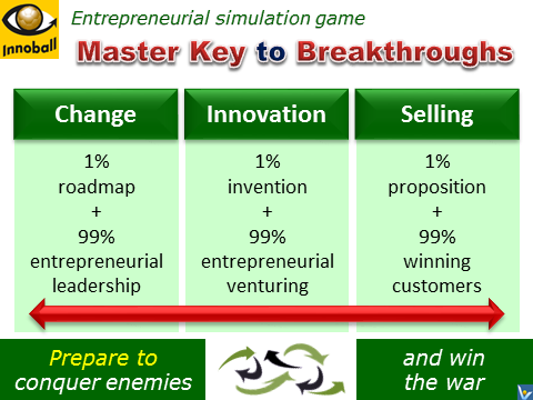 Innoball as a Master Key to Radical Project Management - Change, Innovation, Selling