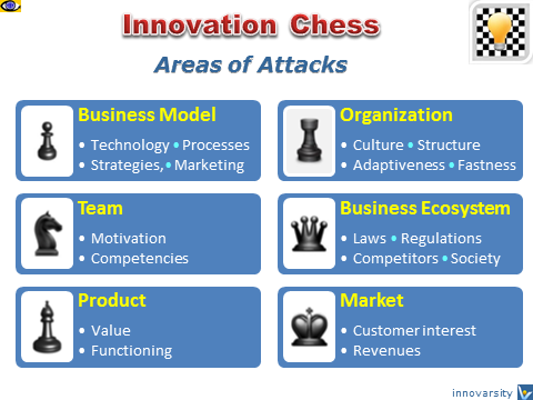 Innovation Chess, InnoChess, innovation management, strategic simulation game, Vadim Kotelnikov