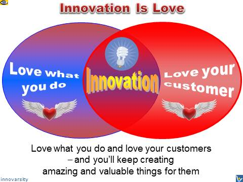Innovation is Love - Vadim Kotelnikov, what is value innovation: love what you do and your customers