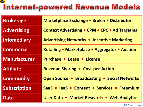 Internet Revenue Models, Online New Business Models and earning opportunities