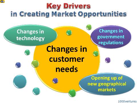 marketing opportunities Marketing and sales tools managing tools support tools how do you identify new market opportunities strategically by: new opportunities always represent the ability to put together information that other people don't notice.