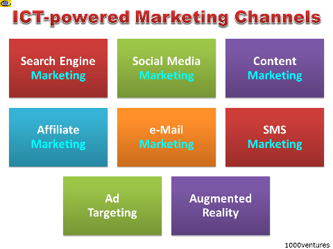 ICT-powered Marketing Channels, Online Marketing Options