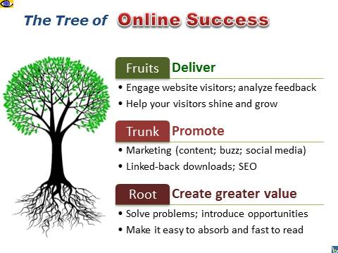 How To Improve Online Performance Tree Tips Strategies