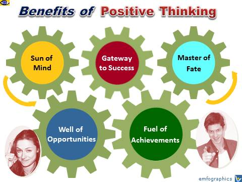 Positive Thinking, Benefits of Positive Attitude, Optimism, Dennis Kotelnikov, Vadim Kotelnikov