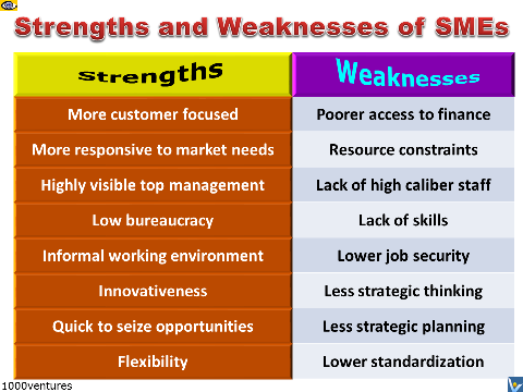 Strrengths and Weaknesses of SMEs small and mediumsized