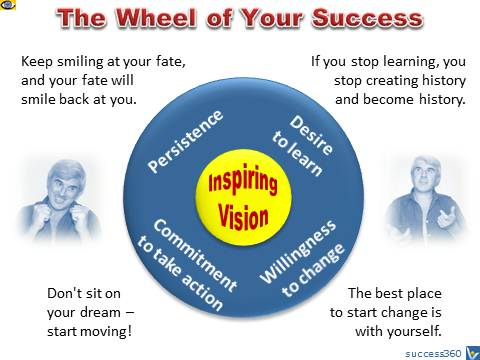 The Wheel of Success: How To Be Successful in Life and Business: Vision, Learning, Change, Commitment, Persistence