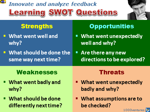 Learning SWOT Questions, emfographics, emotional infographiics
