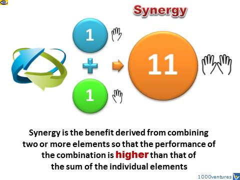 Synergy, what is synergy, synergy definition, Vadim Kotelnikov, Master of Business Synergies, MBS