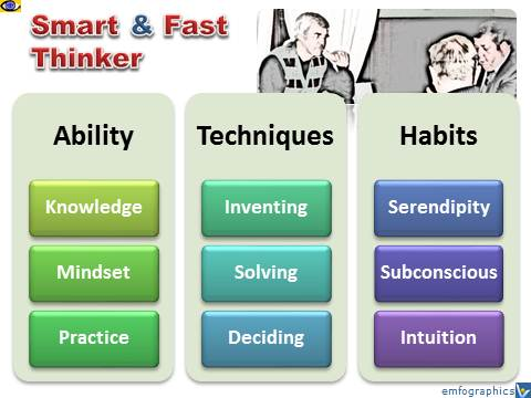 Smart and Fast Thinker - how to think smarter and faster, Vadim Kotelnikov