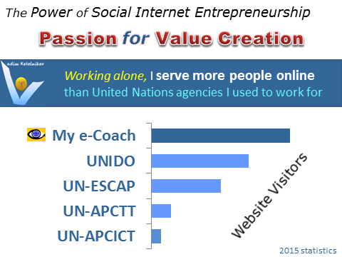 APCICT, UN ESCAP, APCTT, UNIDO - website, value created online, comparative performance